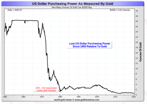 The purchasing power of the us dollar has crumbled compared to gold
