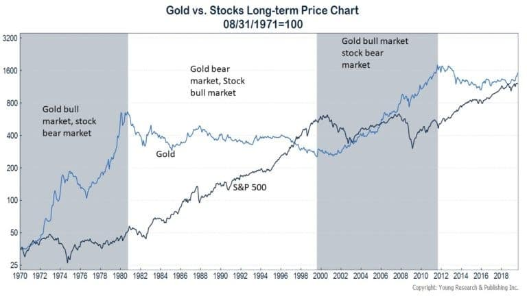 The stock market and the gold price are uncorrelated, so next time the stock market goes down you gold investment will likely go up.