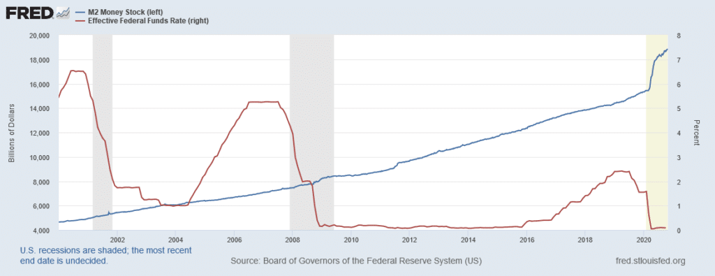 Just in 2020 alone the Federal Reserve has increased money supply by 25 percent, and the central banks have kept interest rates record low for years.
