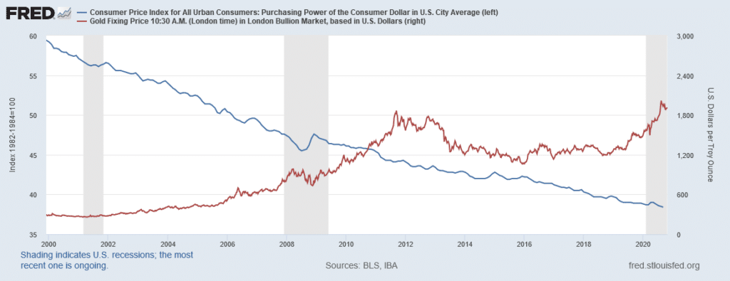 Since 2000, the purchasing power of the dollar has dropped 35% while gold as an investment has gained 577%.