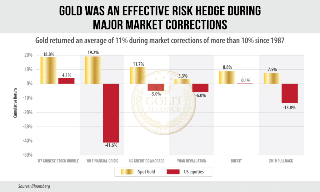 Gold as an investment protects your portfolio during crises when stocks drop.