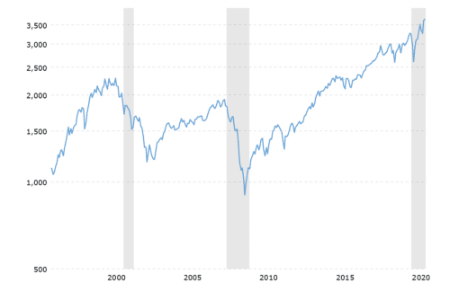 The stock market dropped during past recessions (in grey), but during the current recession stocks quickly bounced back, increasing the asset bubble. Protect your portfolio with gold as an investment.