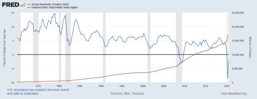 Rising debt is associated with lower economic growth, which increased the risk of a recession and encourages gold investing.