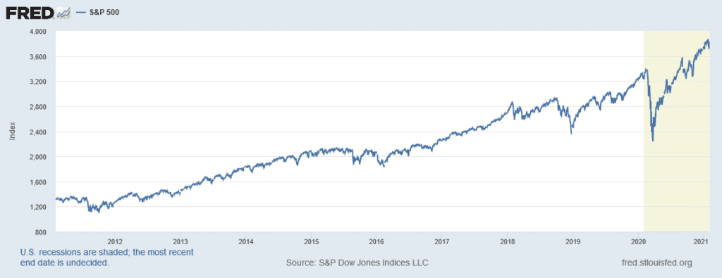 The stock market has been setting new records regularly over the past decade, meaning we're ripe for a stock market crash.