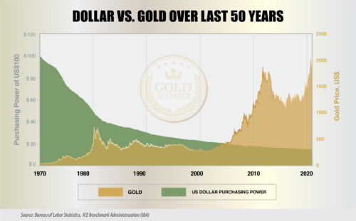 The purchasing power of the dollar has dropped over the last decades while the price of gold has exploded which is great for people who have a gold or silver IRA.