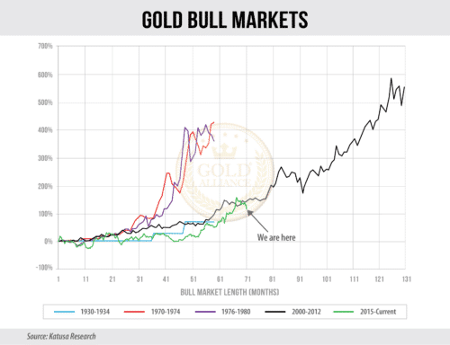 The current gold bull market is most likely going to continue as part of the commodities supercycle.