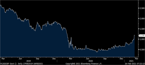 The seven-year bond yield dropped when the pandemic hit but is now slowly rising, which means inflation is ahead.
