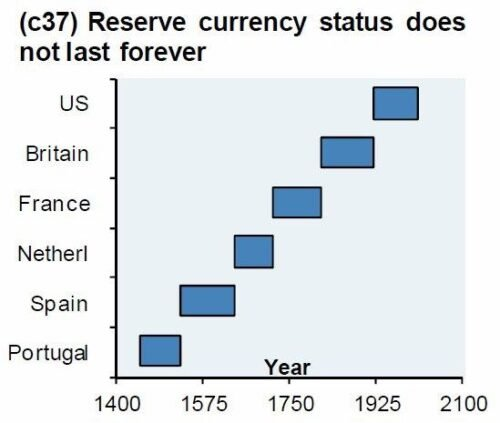 World reserve currencies don't keep their status forever, and perhaps China's yuan is about to take over from the US dollar.
