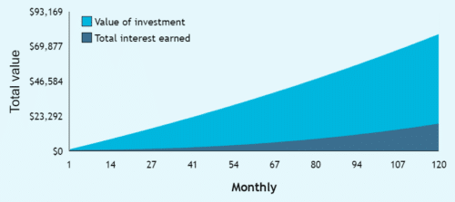 Compound interest means that you'll earn interest on previous interest, thus increasing multiplying your investment returns.